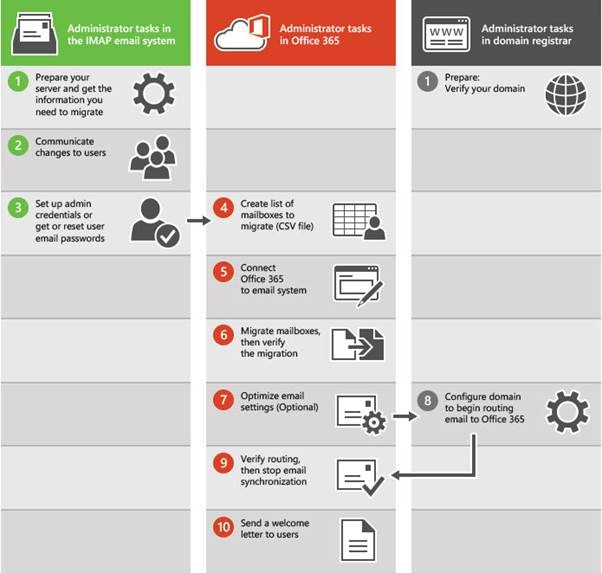 Cloud Computing : Office 365 IMAP Migrate From Gmail