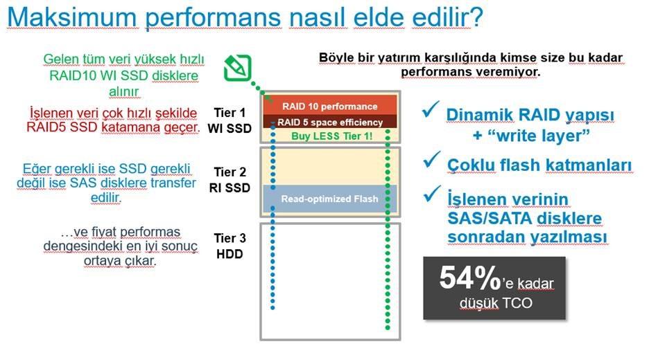DELLEMC Storage Ürünleri – SC Serisi Compellent - ÇözümPark