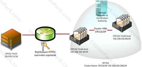 Hyper v replica broker offline