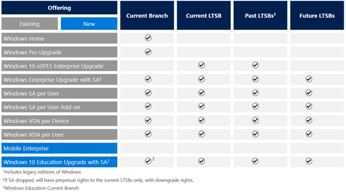 Windows 10 Windows 10 Servicing Branches