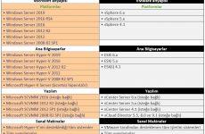 Veeam Backup & Replication 9.5 Update 4 Kurulumu