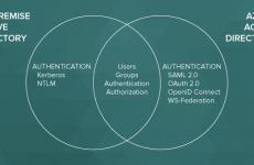 Azure Active Directory AAD Nedir?