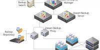 Veeam Backup & Replication 9.5 Proxy Ekleme İşlemleri – Bölüm4