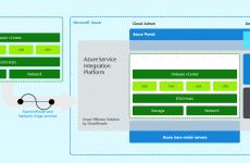 Azure Vmware Çözümleri ile Vmware Ortamınızı Azure Üzerinde Çalıştırın