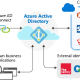 Office 365 Cloud App Security ile Azure AD Enterprise Application Kontrolü