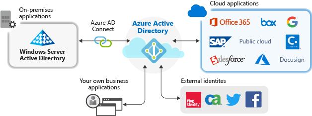 Office 365 Cloud App Security ile Azure AD Enterprise Application Kontrolü