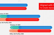 Office 365 Pro Plus Son Sürümü Neden Kullanamıyorum?