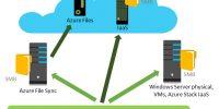 Dosya Sunucunuzu Storage Migration Servis ile Taşıyın- File Server Migration with Storage Migration Service