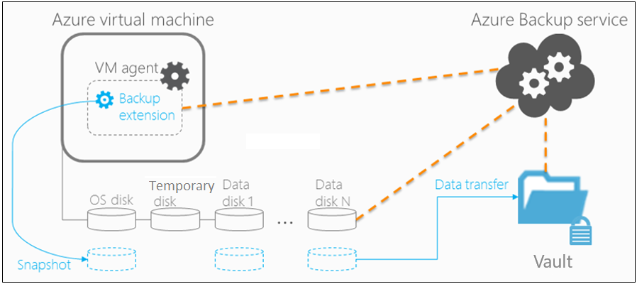 Azure Backup Instant Restore Capability ile Sanal Makinelerinizi Hızlı Ayağa Kaldırın