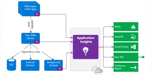 Application Insights Connector 30 Haziran 2019′ da Artık Kullanılmayacak