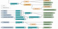 Node-Red Akış Tabanlı Programlama & Azure IoT Hub Veri Gönderme