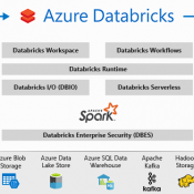 Apache SPARK ile Öneri Sistemleri – Spark Recommendation System – Bölüm 1