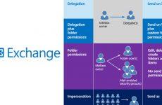 Exchange Server Impersonation – Delegation ve Folder Permissions Arasındaki Farklar