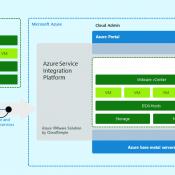 Azure VMware Solutions – AVS – Vmware İş Yüklerinizi Azure Üzerinde Çalıştırın