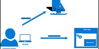 Azure'da Yüksek Erişilebilir Active Directory Federation Services 2019 Kurulumu – Bölüm 2