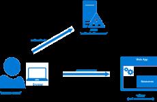 Azure'da Yüksek Erişilebilir Active Directory Federation Services 2019 Kurulumu – Bölüm 3