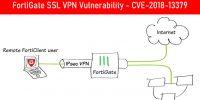 Fortinet Fortigate Güvenlik Duvarında SSL VPN Zafiyeti – Forti Gate SSLVPN Vulnerability – CVE-2018-13379