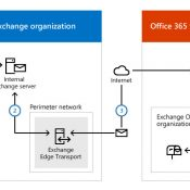 Exchange EDGE Server ile Hybrid Deployment – Bölüm 2