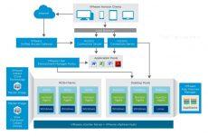 VMware Horizon Server 7.10 Kurulum – Bölüm 1