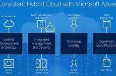 Azure Hybrid Servisleri Nelerdir? Azure Hybrid Servces