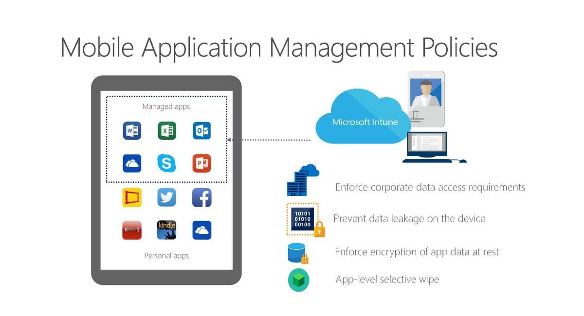 Microsoft Intune Mobile App Management (MAM) Nedir?