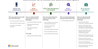 Microsoft, Haziran 2020'de MCSA, MCSD ve MCSE Sertifikalarını Kullanımdan Kaldırıyor