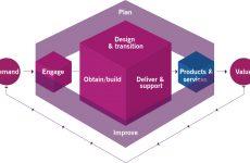ITIL – IT Servis Yönetiminde Roller ve Sorumluluklar