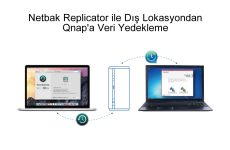 Netbak Replicator ile Dış Lokasyondan Qnap'a Veri Yedekleme