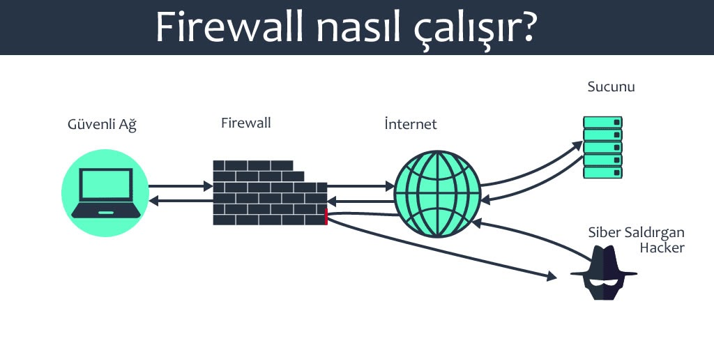 firewall nasil calisir